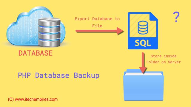 PHP Database Backup Script Using Cron Job